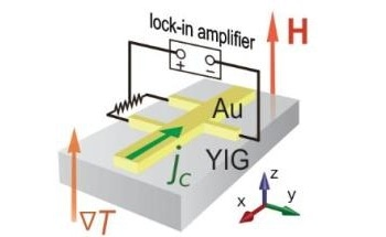 Tohoku University Researchers Discover Gold can be Magnetized by Applying Heat