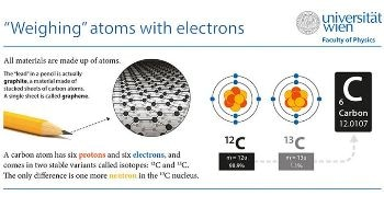 University of Vienna Researchers Find New Way for Weighing Atoms by Atomic-Resolution Imaging of Graphene
