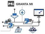 Granta Mi:workflow – Empowering Collection and Control of Materials Information Enterprise-wide