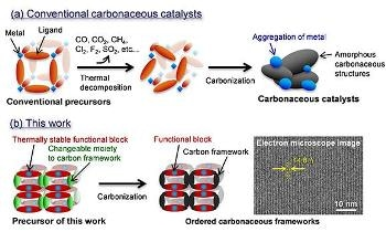 Researchers Develop a New Synthesis Route for Alternative Catalysts