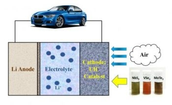 Lithium-Air Batteries Hold up to 10 Times More Energy with the Incorporation of 2D Materials as Catalysts