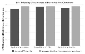 PolyOne Rebrands ElectriPlast Tech. as Surround™ EMI/RFI Shielding Formulations
