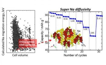 NITech Researchers Demonstrate an Efficient Battery Component for Sodium-Ion Batteries