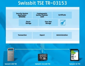 Easy-to-Install TSE Solution Makes Cash Registers Tamper-Proof