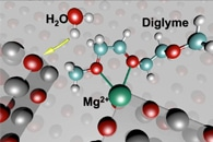 Researchers Develop a Novel Catalyst for Hydrogen Production from Ammonia Decomposition