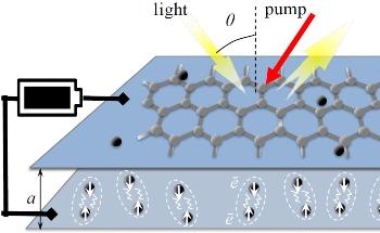 Hidden Frequencies in the Electromagnetic Spectrum Unlocked by Graphene Amplifier
