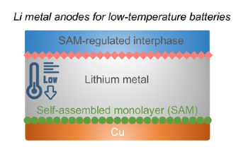 Self-Assembling Monolayer Could Increase Storage Capacity of Lithium Batteries