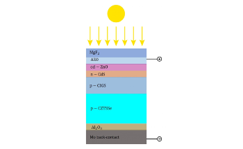 Thin Films of Different Materials can Boost Solar Cell Efficiency