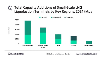 North America to Lead Global Small-scale Lng Liquefaction Capacity Additions Through 2024, Says Globaldata
