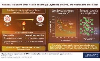 New Crystalline Oxide may Prevent Overheating of Composite Materials