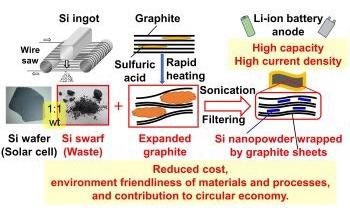 Adding Silicon Waste Improves Performance of Li-Ion Batteries