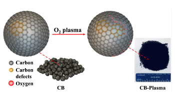 Plasma Processing of Catalyst Enables Simple Synthesis of Hydrogen Peroxide