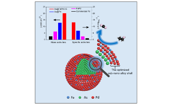 New Strategy to Boost Electrocatalytic Performance of Pd in Ethanol Oxidation