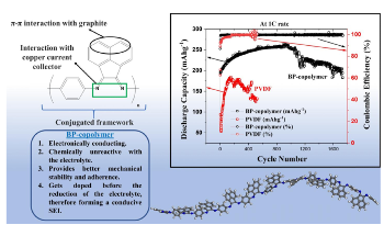 New Copolymer Binder may Lead to Durable Lithium-Ion Batteries
