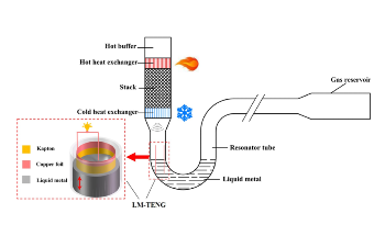 Novel Thermal Power Generator Converts Thermal Energy into Electric Energy
