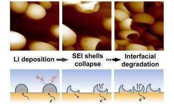 Study Shows Anode Degradation Caused by Evolution of Solid Electrolyte Interphase Shells