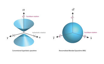 New Approach Relates Spacetime Crystals to Traditional Geometry