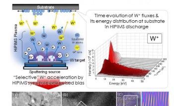 Improved Sputtering Technique Helps Reduce Stress in Tungsten Thin Films
