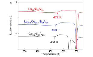 High Configuration Entropy Impacts Glass Transition of Metallic Glasses