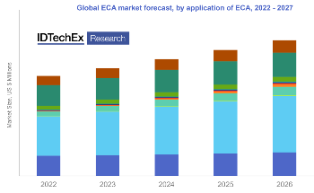 Electrically Conductive Adhesives Set to Impact the Electronics Industry, According to New IDTechEx Research