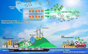 Deployment of Liquid Organic Hydrogen Carriers to Store Hydrogen