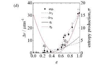 New Technique to Establish Control Over Liquid-Liquid Interface Using Non-Equilibrium Thermodynamics