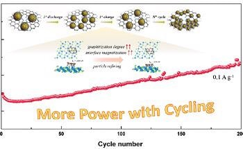 New Way to Ensure Ultra-Stable Cycling Performance of Sodium/Lithium-Ion Batteries