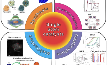 New Way to Achieve Ultra-High Loading of Single Metal Atom Sites for Hydrogen Synthesis