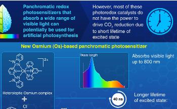 Panchromatic Osmium Complex Photosensitizer can Reduce CO2 into Formic Acid