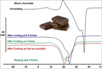 Thermal Analysis of Food
