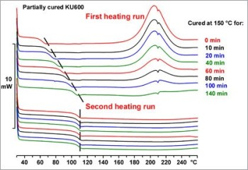 Characterization of Thermosets by Thermal Analysis