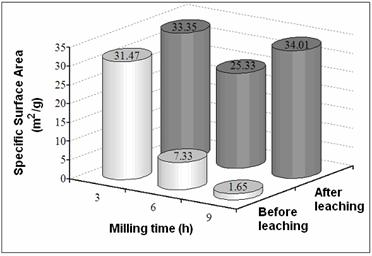 AZoJomo - The AZO Journal of Materials Online - Specific Surface Area before and after leaching