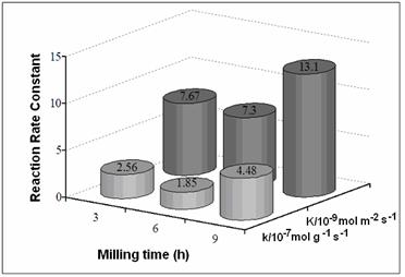 AZoJomo - The AZO Journal of Materials Online - Reaction Rate Constants (k) of Ni-Mo-W catalysts