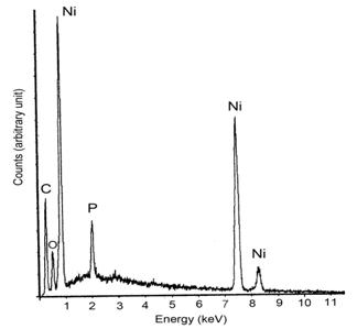 AZoJomo - The AZO Journal of Materials Online - EDX analysis for the phosphated nickel nanoparticles