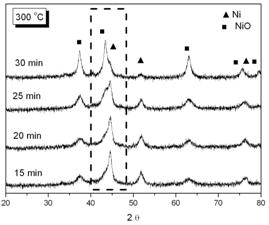 AZoJomo - The AZO Journal of Materials Online - XRD patterns of phosphated nickel nanoparticles after oxidized at (a) 300o; (b) 350o. (▲ characteristic peaks of Ni, ■ characteristic peaks of NiO).