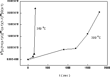 AZoJomo - The AZO Journal of Materials Online - Oxidation conversion vs. time of nickel nanoparticles at different temperatures in Carter's equation form. (■ oxidized at 300o, ▲ oxidized at 350o).