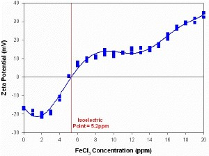 The zeta potential (in mV) versus FeCl3 concentration (in ppm) for a magnesium hydroxide sample obtained from a linear additive titration. Three repeat measurements were made at each FeCl3 concentration and the isoelectric point was determined to be at 5.2 FeCl3 ppm.