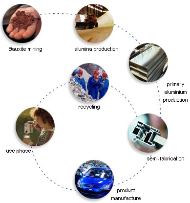AZoM - Metals, Ceramics, Polymer and Composites - Aluminium life cycle.