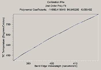 AZoM - Metals, Ceramics, Polymer and Composites - kSA BandiT Calibration for GaN.