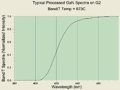 AZoM - Metals, Ceramics, Polymer and Composites - Processed MOCVD GaN Spectra.
