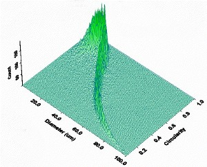 3-D plot of particle diameter against circularity for a rod-like material. The trend indicates that as diameter increases circularity correspondingly decreases, indicating that particle width is fixed whilst length increases.