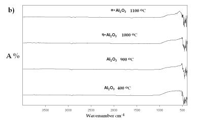 AZoJomo - The AZO Journal of Materials Online - IR spectra of Al(O2CH3) Pyrolyzed at selected temperatures: transition to α-alumina from an amorphous phase.