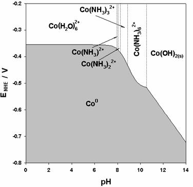 AZOJomo - The AZO Journal of Materials Online - Pourbaix's diagram for the 10-2 M of Co(Cl04)2, and 1 M NH4CI, system at 25ºC, considering the five-components system Co(II)-ClO4-Cl--NH3-H+.