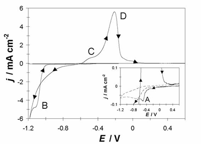 AZOJomo - The AZO Journal of Materials Online - A comparison of two cyclic voltammetric curves obtained in the GCE/x M CoClO4, 1 M NH4CI (pH 4.5) system at two different CoClO4, concentrations (a)