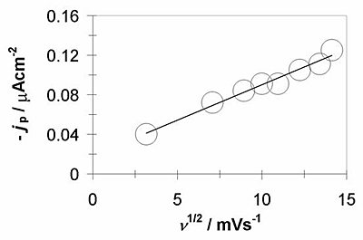 AZOJomo - The AZO Journal of Materials Online - Plot of the experimental cathodic current density peak (jp) as a function of scan rate (v1/2) for Peak A (see Figure 3). The straight line corresponds to the linear fit of the experimental data