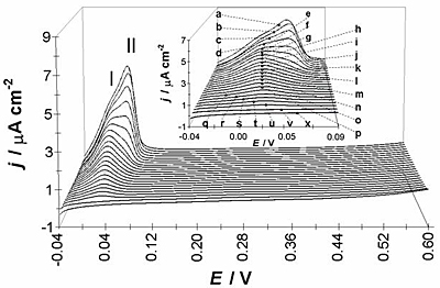 AZOJomo - The AZO Journal of Materials Online - Linear voltammograms obtained onto GCE/10-2M CoClO4, 1 M NH4CI (pH 4.5) system at different inversion reduction potentials a) -0.450 b) -0.440 c) -0.430 d) -0.420 e) -0.410 f) -0.400 g) -0.390 h) -0.380 I) -0.370 j) -0.360 k) -0.350 l) -0.340 m) -0.330 n) -0.320 o) -0.310 p) -0.300 q) -0.290 r) -0.280 s) -0.270 t) -0.260 u) -0.250 v) -0.200 and x) -0.100 V