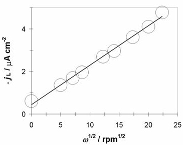 AZOJomo - The AZO Journal of Materials Online - Plot of the experimental cathodic limit current density (jL) as a function of the scan rotation (w1/2).  The straight line corresponds to the linear fit of the experimental data.
