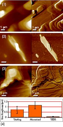 Height (left column) and phase (right column) images of paracetamol formed into drug particles by micronization and SEDS. Figure 3-1: raw starting material showing crystalline lamellae. Figure 3-2: micronized particle showing rough, irregular structure. Figure 3-3: SEDS particles showing regular, smooth structure with 0.9nm crystalline steps. Figure 3-4: Roughness of starting material, micronized particle, and SEDS particle