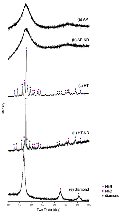 AZoNano - The A to Z of Nanotechnology - XRD spectra for the samples studied (see Table 1 for description of the samples).
