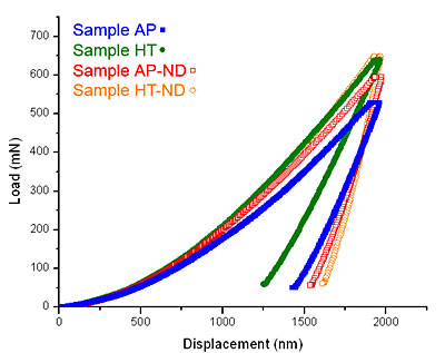 AZoNano - The A to Z of Nanotechnology - Representative load vs. displacement indentation curves for the tested samples.